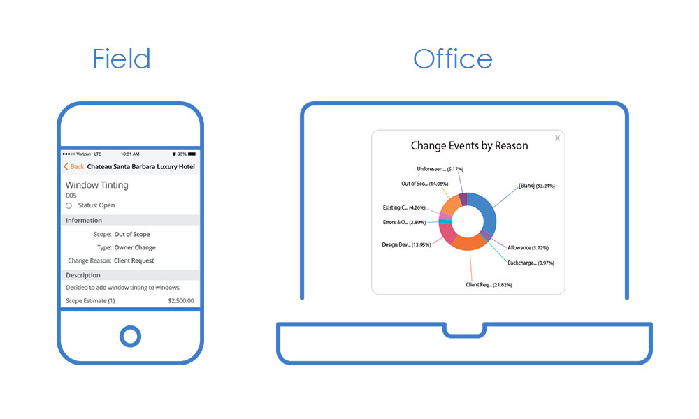 Procore: Connect field and office